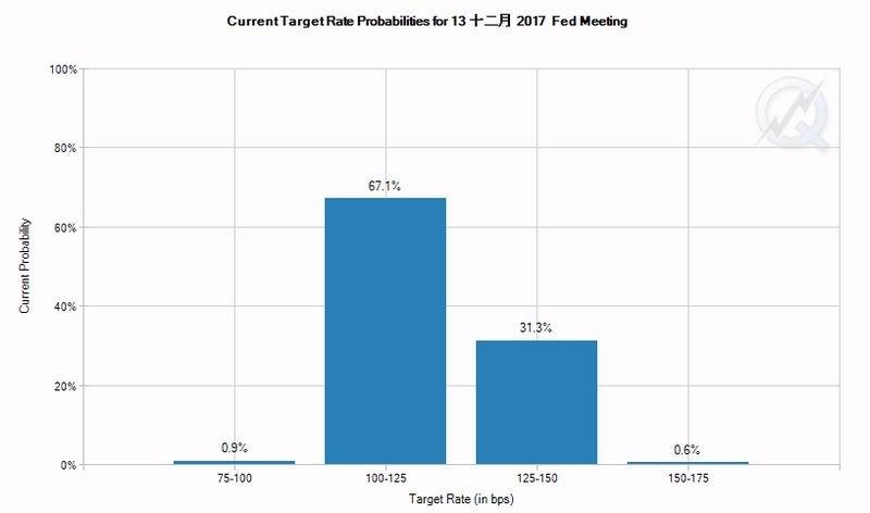 最新CME聯邦基金利率期貨價格暗示, Fed 12月升息機率僅31.9% 圖片來源:CME