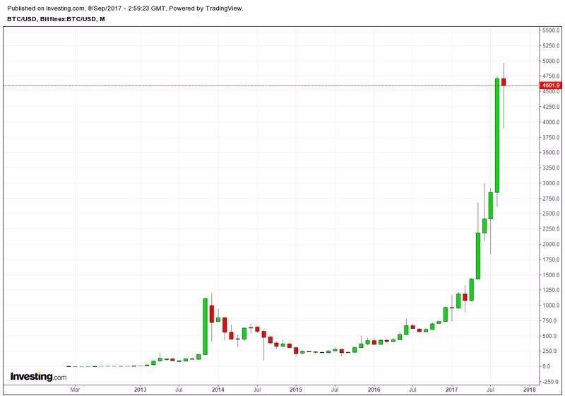 比特幣兌美元月線走勢圖 (2013年至今表現) 圖片來源:Investing.com