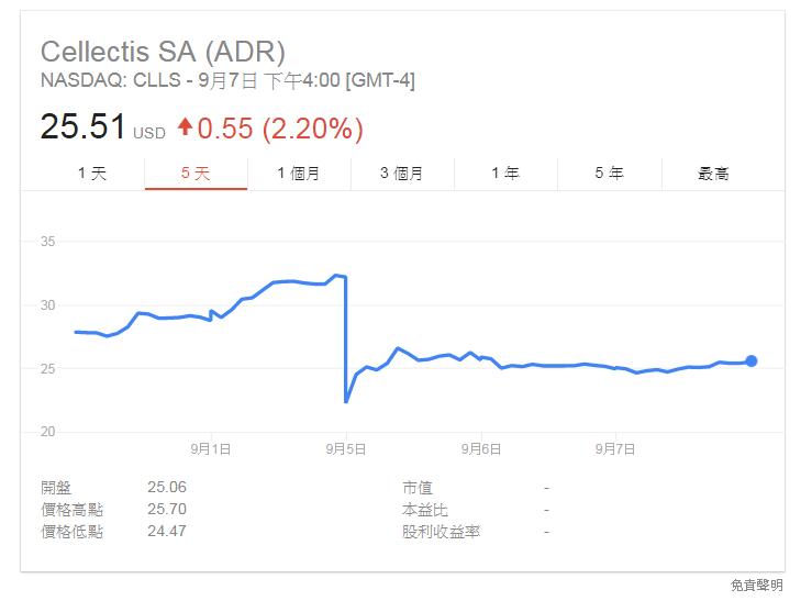 法國生物製藥公司 Cellectis 使用的 CAR-T 療法 UCART123 造成患者死亡,5 日股價暴跌 3 成,逾 4 億美元市值蒸發。(圖截自 Google)