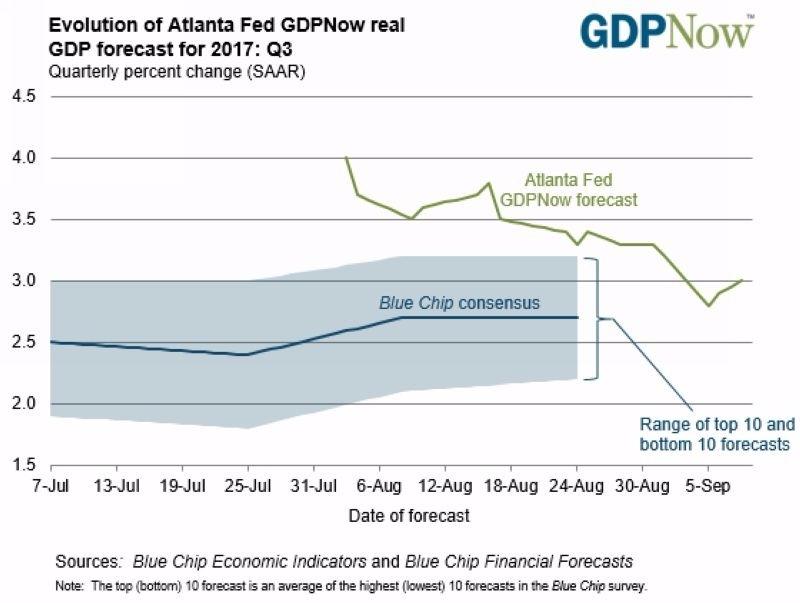 綠:亞特蘭大Fed所預估之美國Q3 GDP 估值 圖片來源:frbatlanta.org
