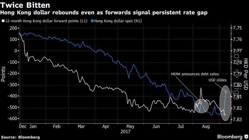 白:港幣12個月期遠、近月合約利差 藍:港幣現貨價格