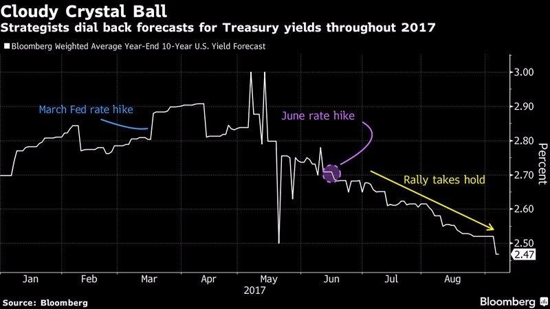 彭博統計市場交易員對今年底十年期美債殖利率之預估值 圖片來源:Bloomberg