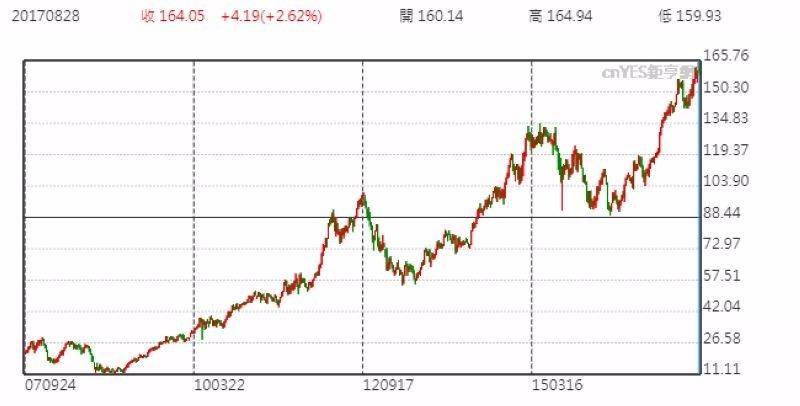 蘋果股價週線走勢圖 (近十年以來表現)