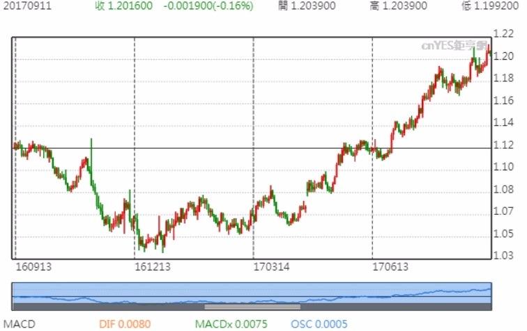 歐元兌美元走勢