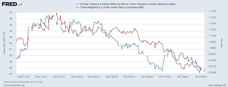 通膨「溫和」數月,使得長年期公債殖利率與美元雙雙走低。圖片來源: