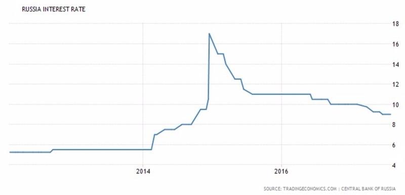 俄羅斯央行利息趨勢圖 / 圖:TradingEconomics