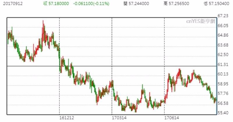 USD兌RUB 價格日線趨勢圖