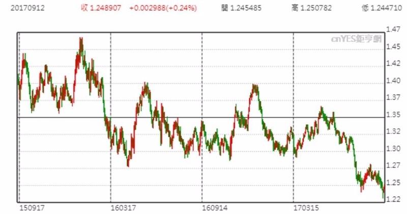 USD兌AUD趨勢圖
