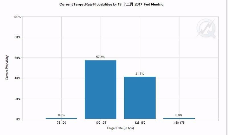 CME 聯邦利率期貨價格暗示, Fed 12月升息機率僅41.9% 圖片來源:CME