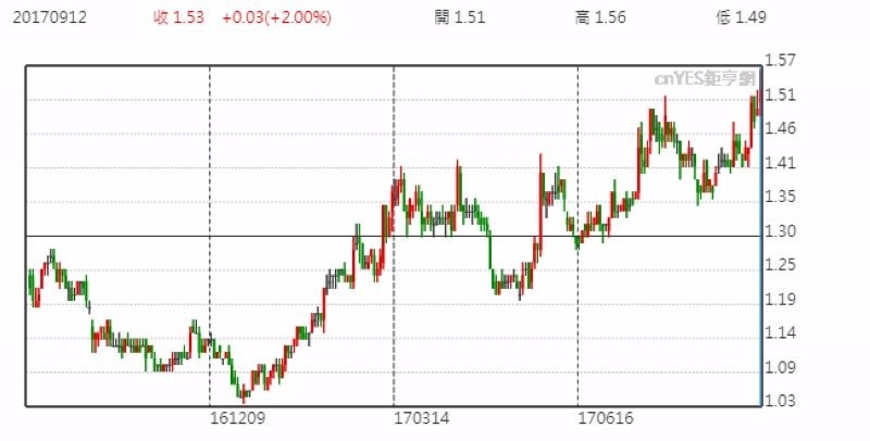 越秀地產股價日線走勢圖 (近一年以來表現)