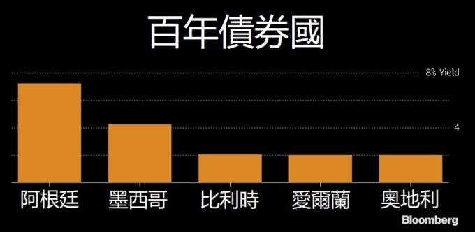百年債券國 / 圖:彭博