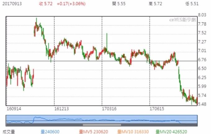 萊迪斯股價近一年走勢