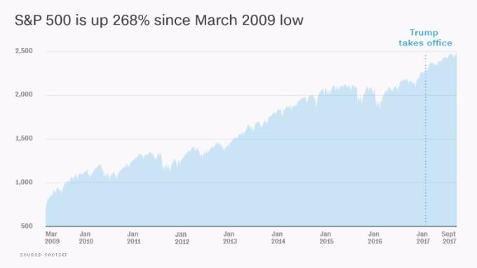 標普 500 自 2009 年 3 月低點增長 268% 。資訊來源:FACTSET
