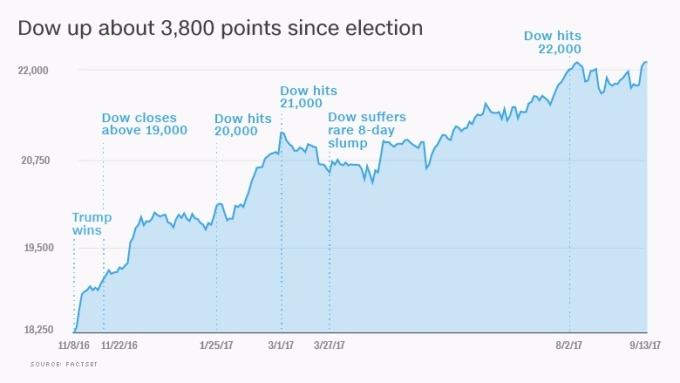 道瓊自總統大選以來上漲約 3800 點。資訊來源:FACTSET