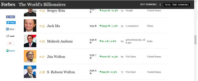 Forbes即時排名,印度富二代再度挑戰馬雲亞洲首富的地位。(截圖自Forbes官方網站)