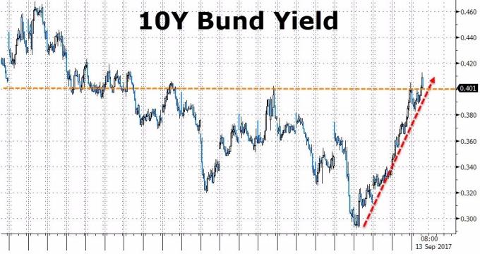 德債殖利率大漲(圖表取自Zero Hedge)