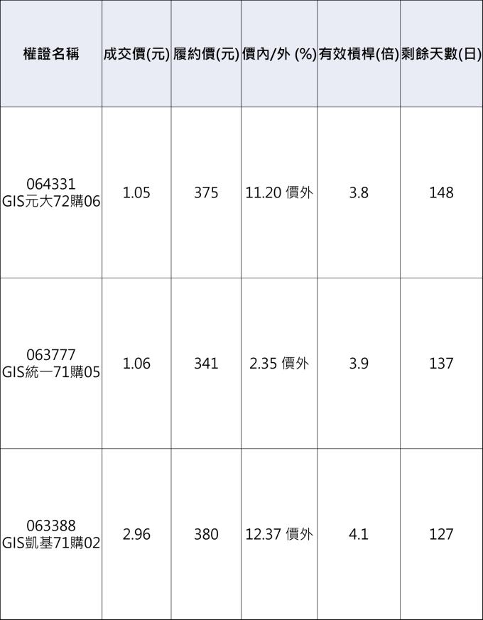 GIS-KY相關權證。 資料來源:群益權民最大網