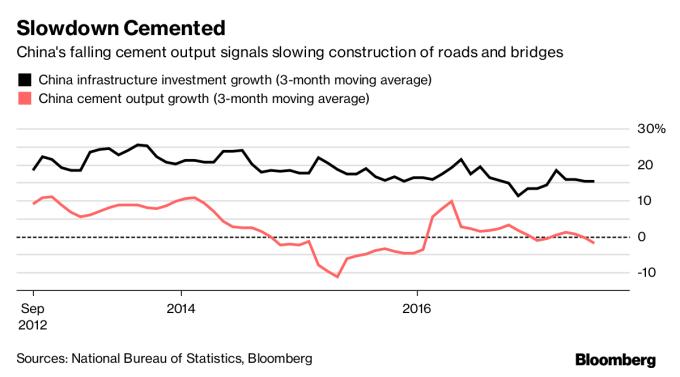 黑:中國基礎建設投資成長率 紅:中國水泥產出成長率 圖片來源:Bloomberg