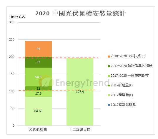 2020中國光伏累積安裝量統計。(圖取材自綠能趨勢網)