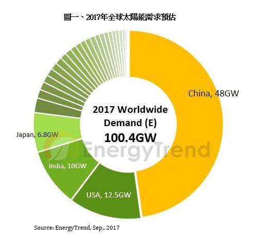 2017全球太陽能需求預估。(圖:EnergyTrend提供)