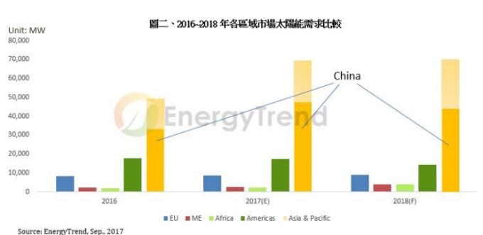2016~2016年各區域市場太陽能需求比較。(圖:EnergyTrend提供)