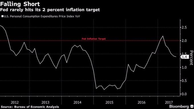 美國消費者支出指數 (PCE) 年增率表現 圖片來源:Bloomberg