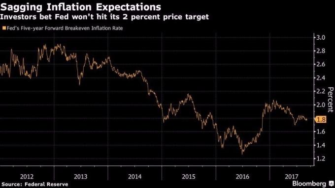Fed 五年期平衡通膨率 圖片來源:Bloomberg