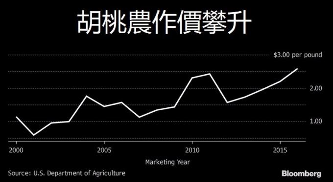 胡桃價格上漲 / 圖:彭博