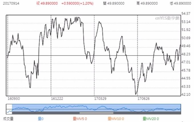 紐約 WTI 原油日線趨勢圖