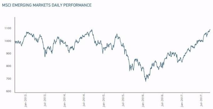 MSCI 新興市場指數 圖片來源:MSCI