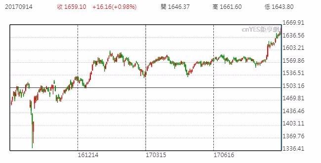 泰國股市日線走勢圖 (近一年以來表現)