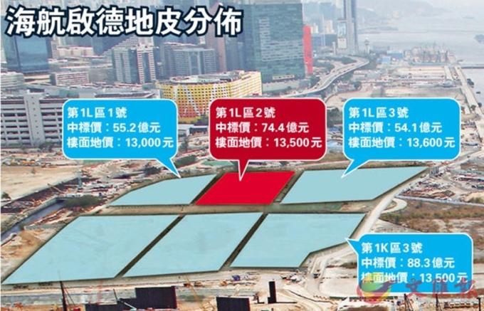 市場分析認為,海航啟德地皮的權益有可能被迫出售套現。 (圖取材自網路)