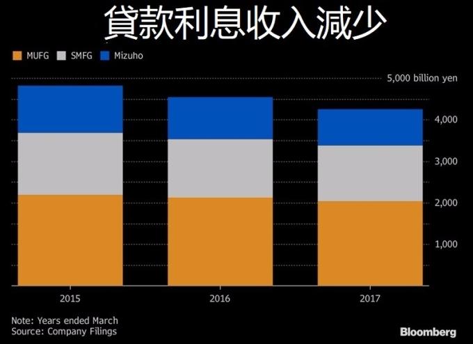 貸款之利息收入下滑 / 圖:彭博