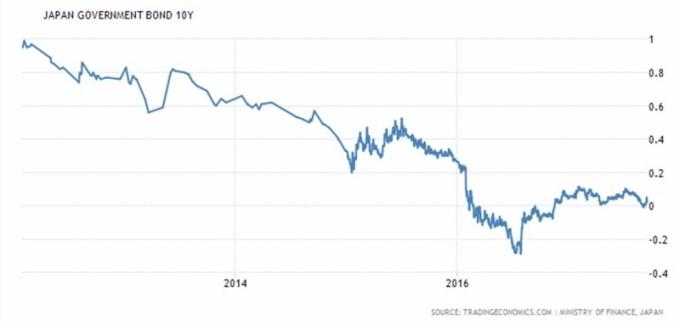 日本10年債券殖利率 / 圖:TradingEconomics