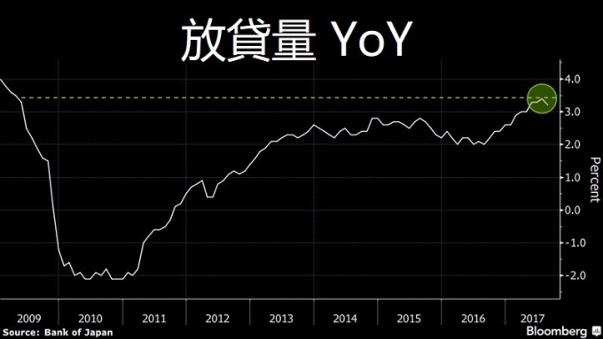 借貸量有成長 / 圖:彭博