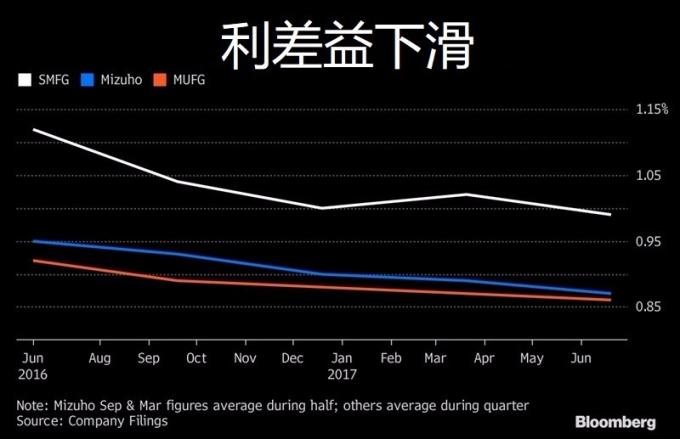 利差益持續收窄 / 圖:彭博