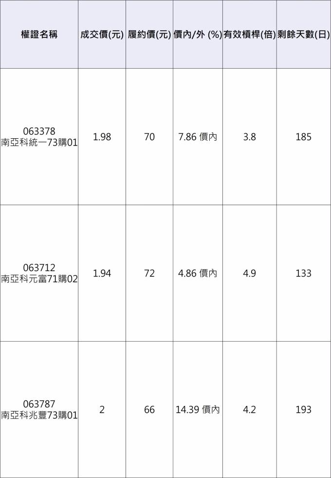 南亞科相關權證。 資料來源:群益權民最大網