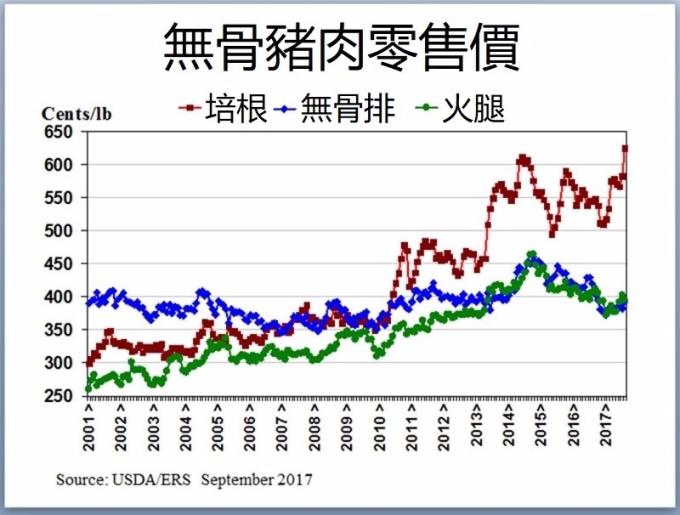 豬肉零售價 / 圖:USDA/ERS