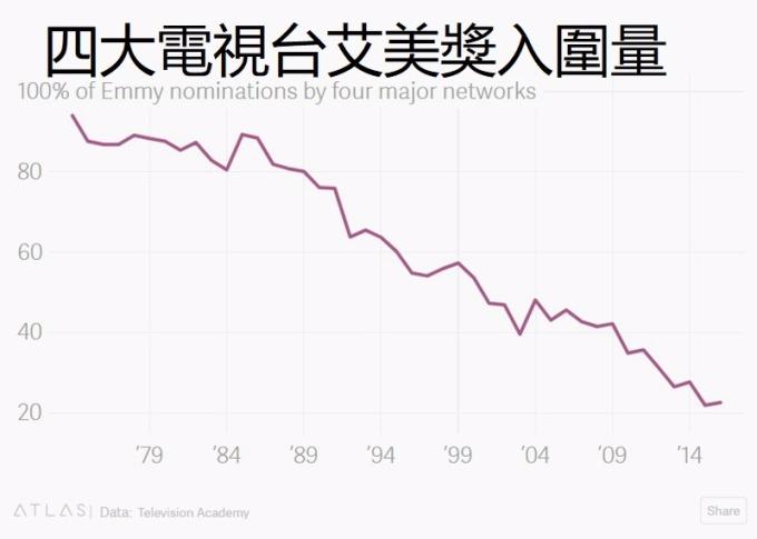 四大電視台艾美獎入圍量 / 圖:QZ