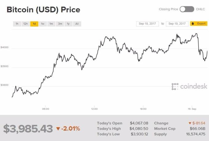 比特幣價格反彈回4000美元(圖表取自Coindesk)