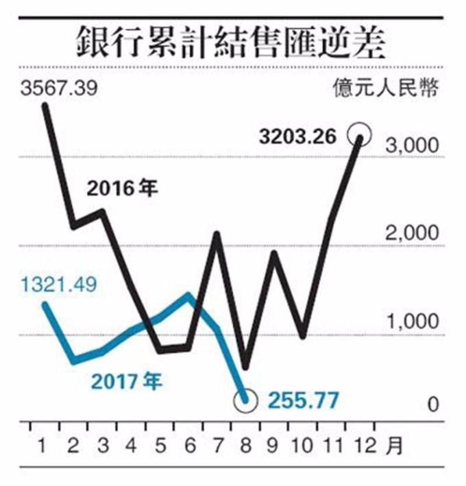 8月份,銀行結售匯逆差256億元人民幣,月減75%。圖片來源:香港明報