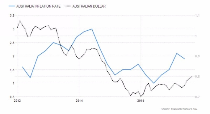 藍:澳洲通膨率 黑:澳幣兌美元走勢圖 圖片來源:tradingeconomics