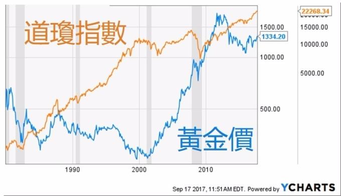 道瓊指數與黃金價對比 / 圖:Ycharts