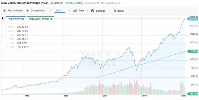 DJIA 200DMA / 圖:Yahoo