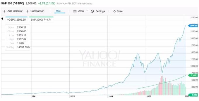 S&P500 200DMA / 圖:Yahoo