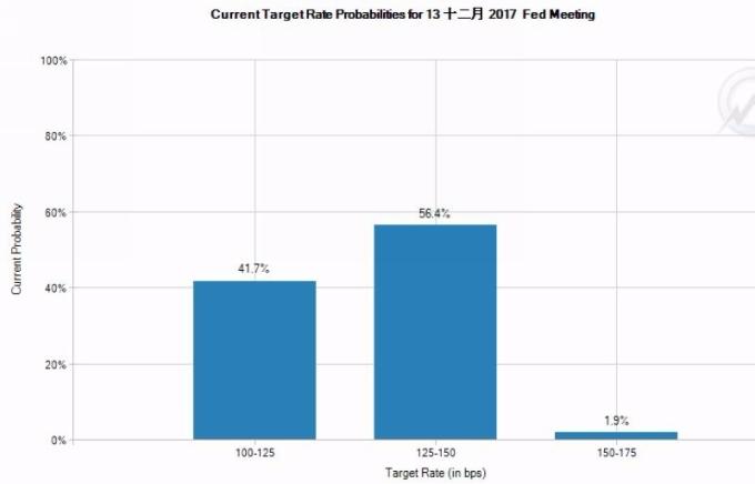 最新 Fed 12 月升息機率已近 60% 圖片來源:FedWatch