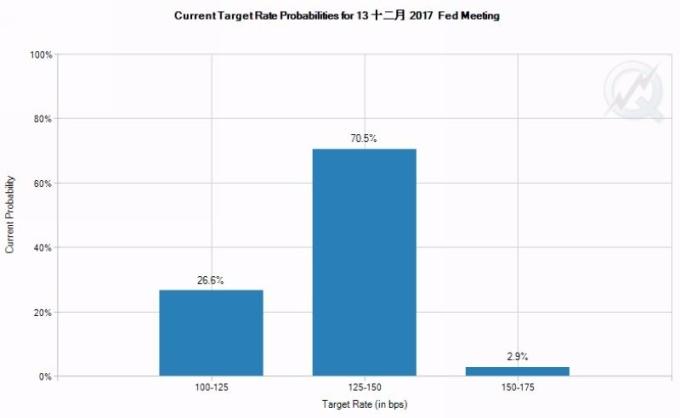 CME聯邦基金利率期貨價格暗示 Fed 12月升息機率為73.4% 圖片來源:CME