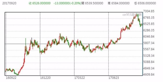 LME 銅價 (3個月期) 日線走勢圖 (近一年以來表現)