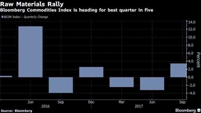 彭博原物料大宗商品數 (BCOM) 季增率 圖片來源:Bloomberg