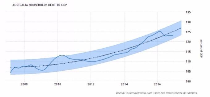 澳洲家庭債務佔 GDP 之比重 圖片來源:tradingeconomics